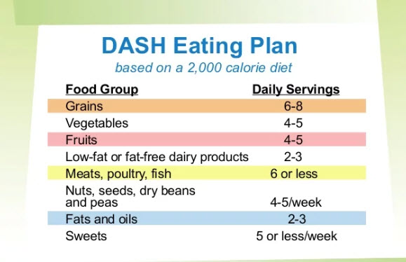 Dash Eating Plan
